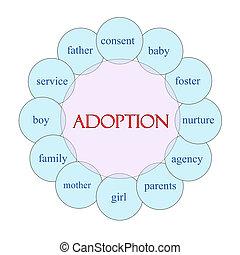 Adoption Circular Word Concept