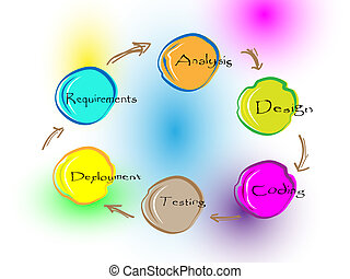 Software Development Lifecycle - Concept of Software...