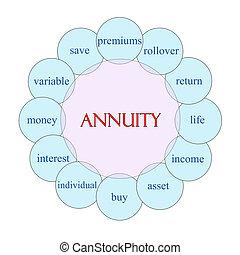 Annuity Circular Word Concept - Annuity concept circular...