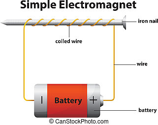 Simple electromagnet - Illustration of the simple...