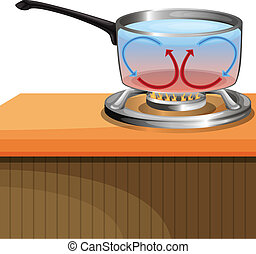 Convection Currents - Illustration showing convection...