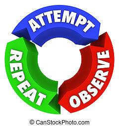 Attempt Observe Repeat Success Steps Diagram Advice - A...