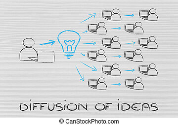 diffusion and exchange of ideas through the internet -...