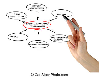 Social networks in business