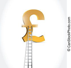 stairs to british pound currency symbol