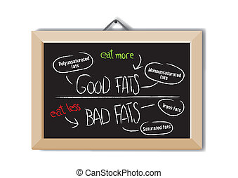 Good fats and bad fats