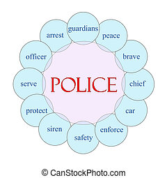 Police Circular Word Concept