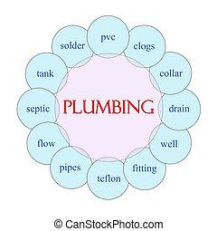 Plumbing Circular Word Concept