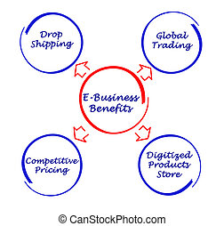 E-Business Benefits