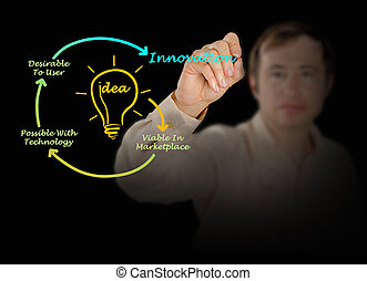 diagrama, innovación