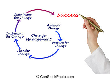 Diagram of change management
