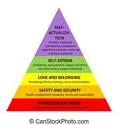 Maslow pyramid - Detailed famous Maslow pyramid describing...