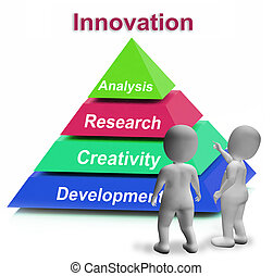 Innovation Pyramid Shows New And Latest Developments -...