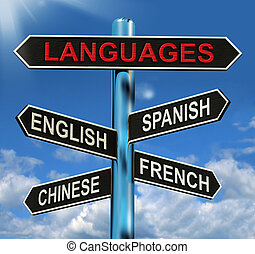 Languages Signpost Means English Chinese Spanish And French...