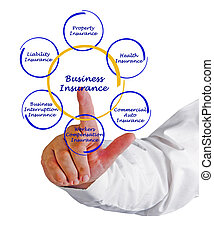 Diagram of business insurance