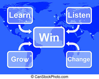 Win Map Shows Learn Listen Grow And Change - Win Map Showing...