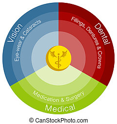 Healthcare Categories - An image of a healthcare categories...