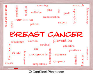 Breast Cancer Word Cloud Concept on a Whiteboard with great...
