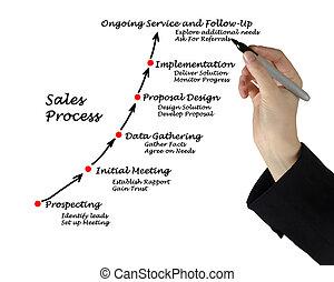 vendas, processo