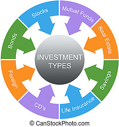Investment Types Word Circle Concept with great terms such...