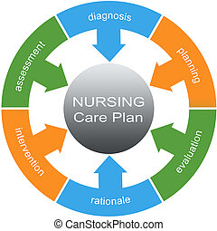 Nursing Care Plan Word Circle Concept with great terms such...