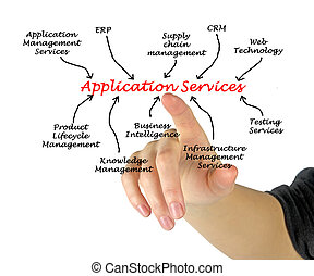 Application Services