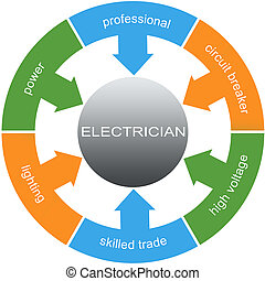 Electrician Word Circles Concept with great terms such as...