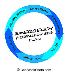 Emergency Preparedness Plan scribbled Word Circle Concept...