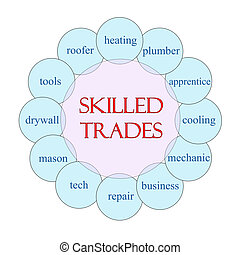 Skilled Trades Circular Word Concept