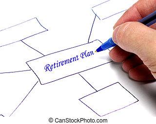 Retirement Plan Thought Chart