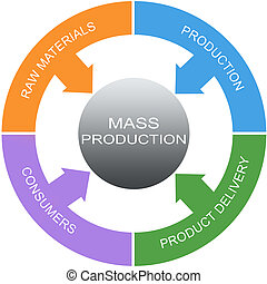 Mass Production Word Circles Concept with great terms such...