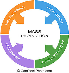 Mass Production Word Circle Concept with great terms such as...