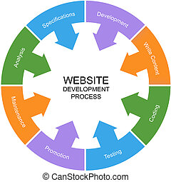 Website Development Process Word Circle Concept with great...