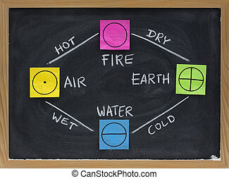 fire, earth, water, air - 4 elements of Greek philosophy -...