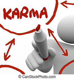 Karma Diagram Writing on Board Marker Give Receive Good...