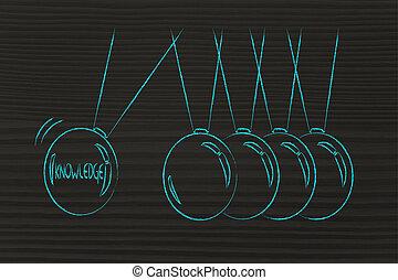 knowledge sharing, balance balls symbol - sharing and...