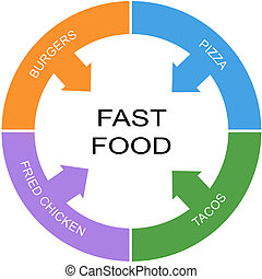 Fast Food Word Circle Concept