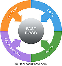 Fast Food Word Circles Concept