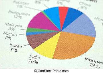 Financial pie chart in country breakdown