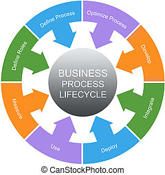 Business Process Lifecycle Word Circle Concept - Business...