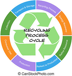 Recycling Process Cycle Word Circle Concept Scribbled Sign -...
