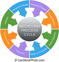 Recycling Process Cycle Word Circles Concept with great...