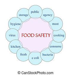 alimento, seguridad, concepto, palabra,  circular