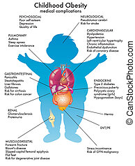 childhood obesity - medical illustration of the effects of...