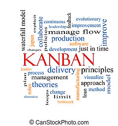 Kanban Word Cloud Concept with great terms such as loops,...