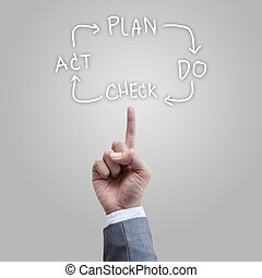 Plan Do Check Act software developtment