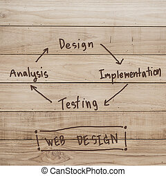 Web design implementation development concept on wood...