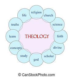 Theology Circular Word Concept - Theology concept circular...