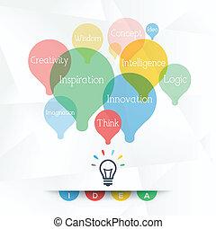 Idea - Word Cloud