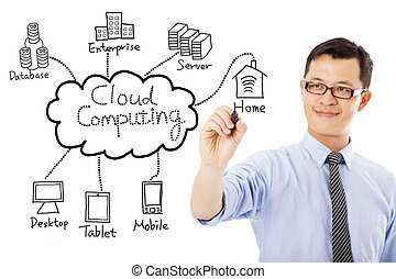 business man drawing cloud computing chart
